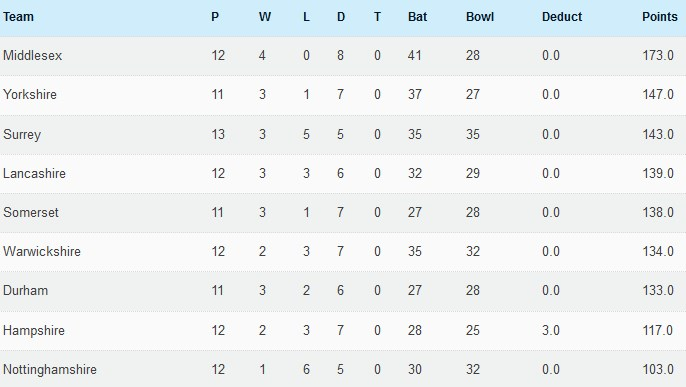 17th August table