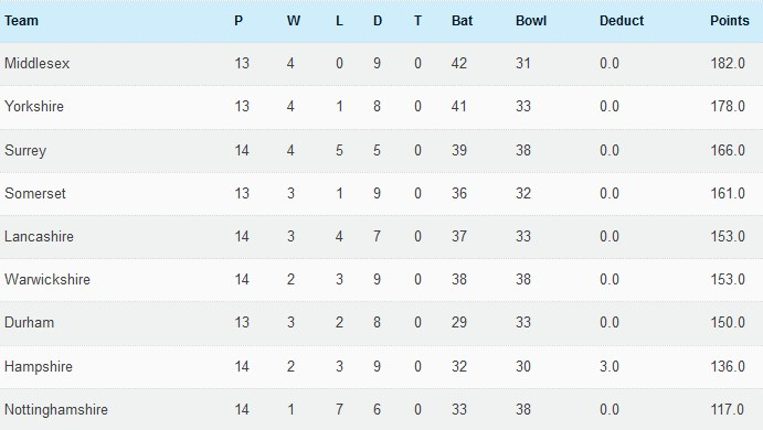 4th Sep table
