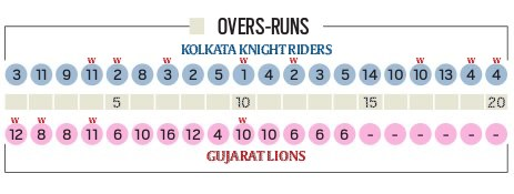 overs-runs-t20