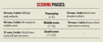 scoring-phases