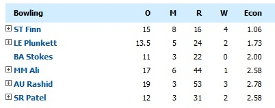 bowling-figures