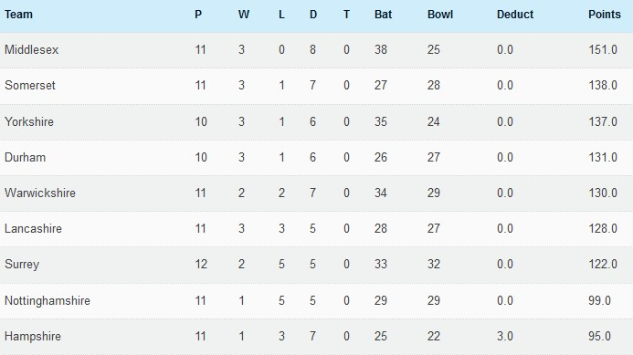 8th August 2016 Championship table