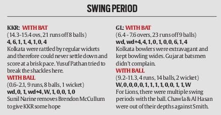 swing-period